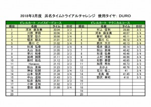 2018浜名タイムトライアルチャレンジランキング
