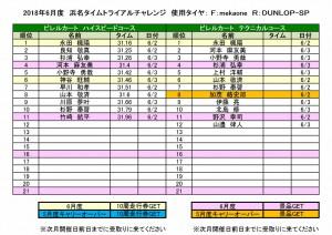 2018浜名タイムトライアルチャレンジランキング_1