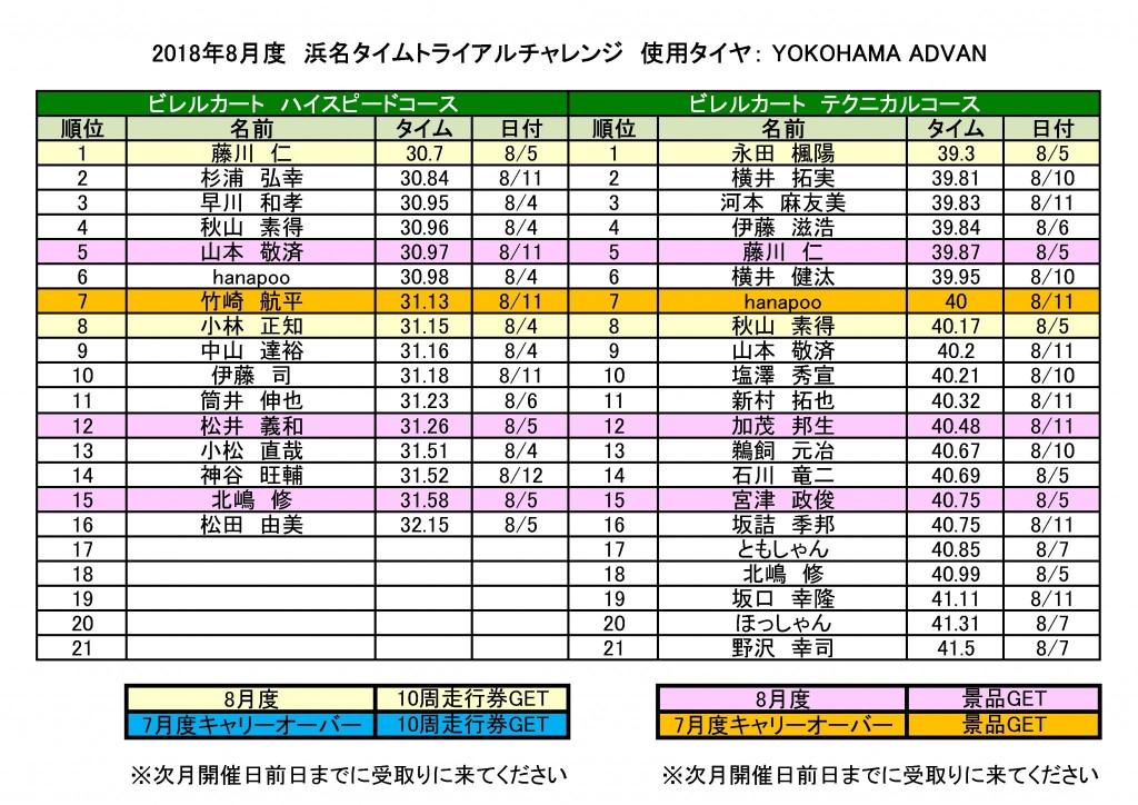 201808浜名タイムトライアルチャレンジ
