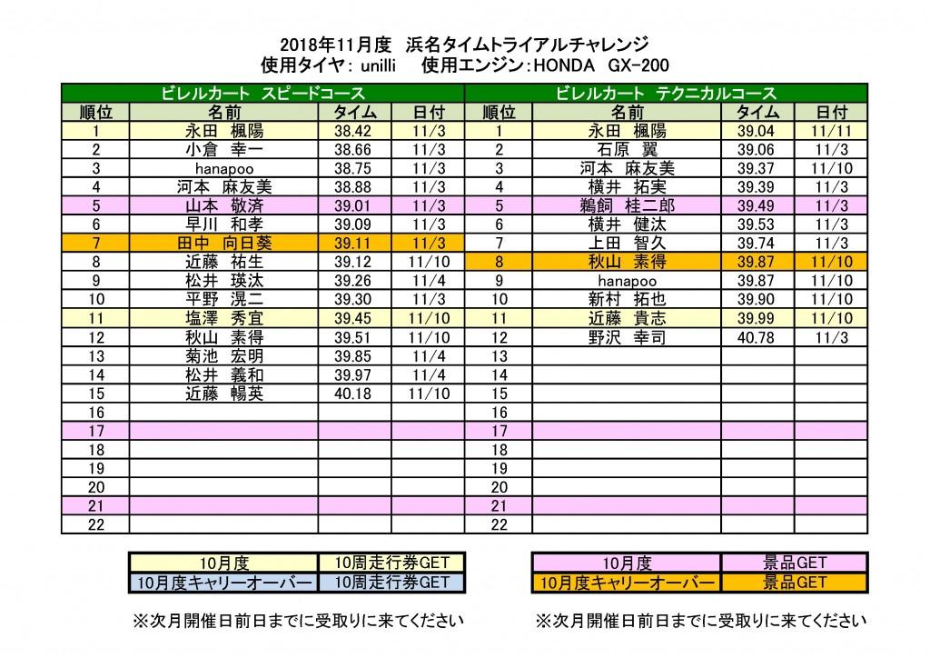 201811月度浜名タイムトライアルチャレンジ結果