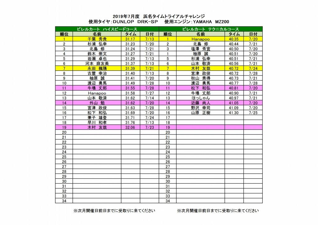 2019浜名タイムトライアルチャレンジランキング