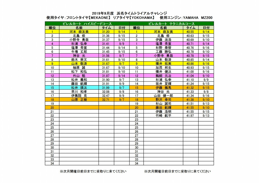 201909浜名タイムトライアルチャレンジランキング