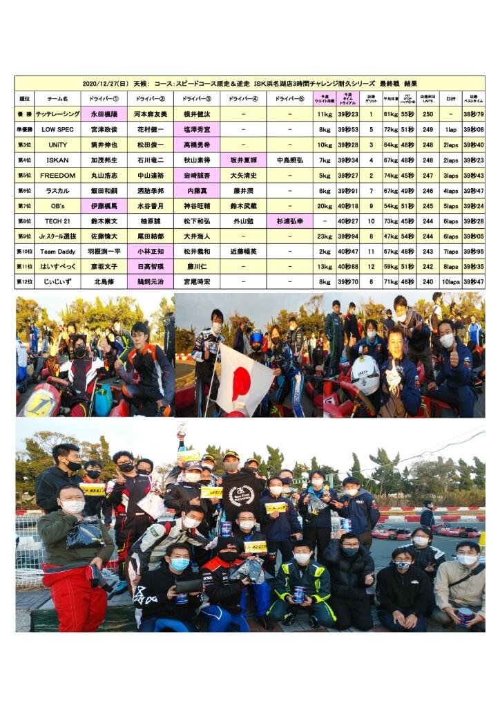 20.12.27チャレンジ最終戦結果