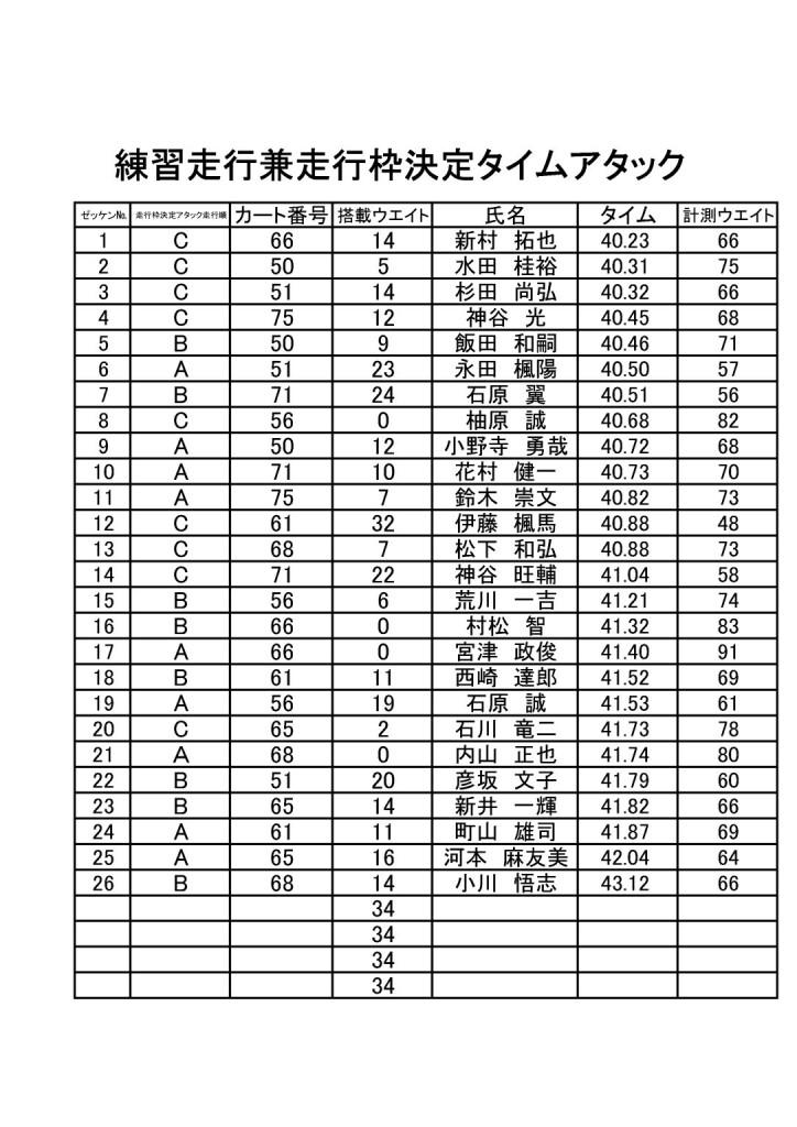 HWC開幕戦 予選&組分けアタック表