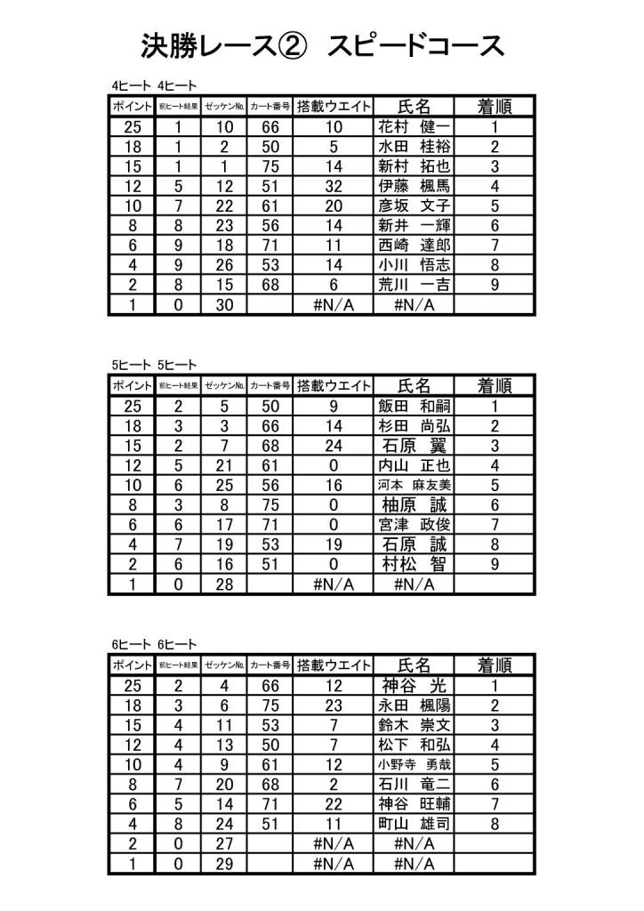 HWC開幕戦 決勝結果4-6