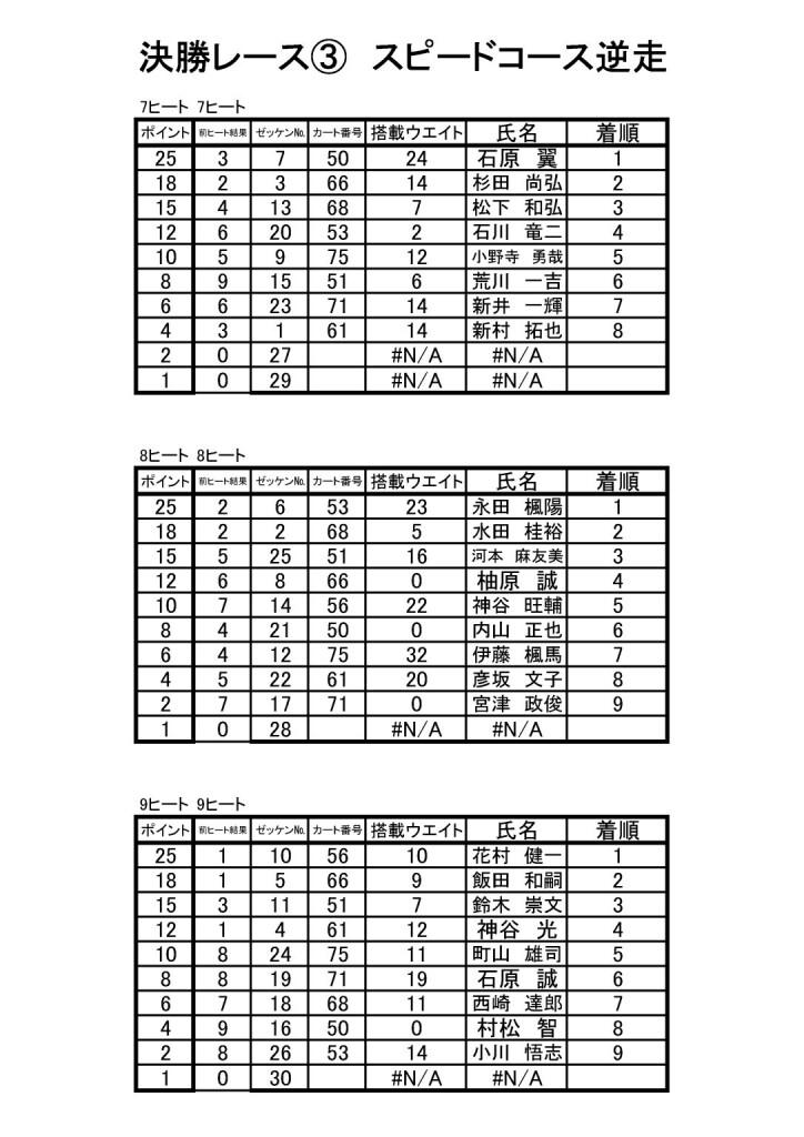 HWC開幕戦 決勝結果7-9