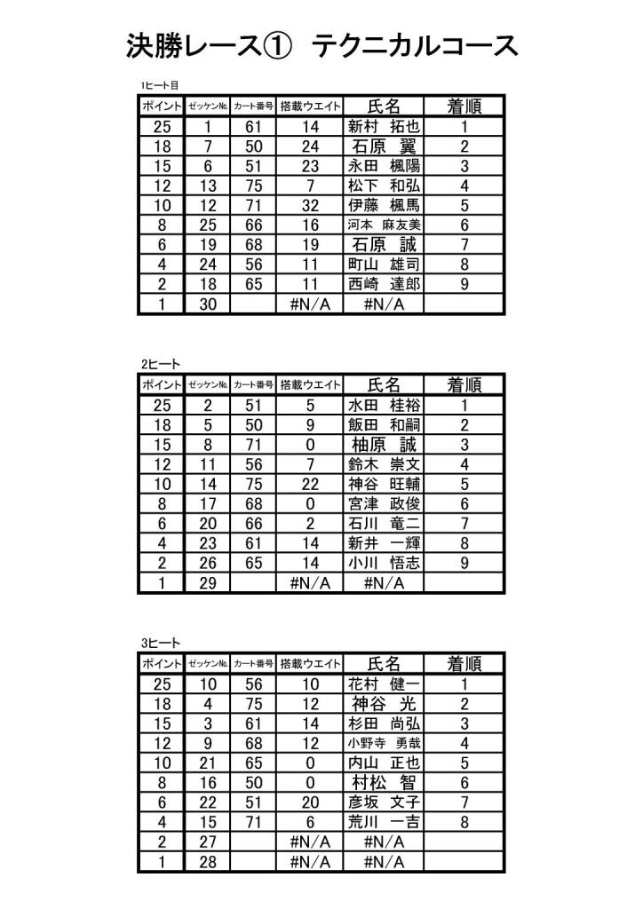 HWC開幕戦 決勝結果1-3