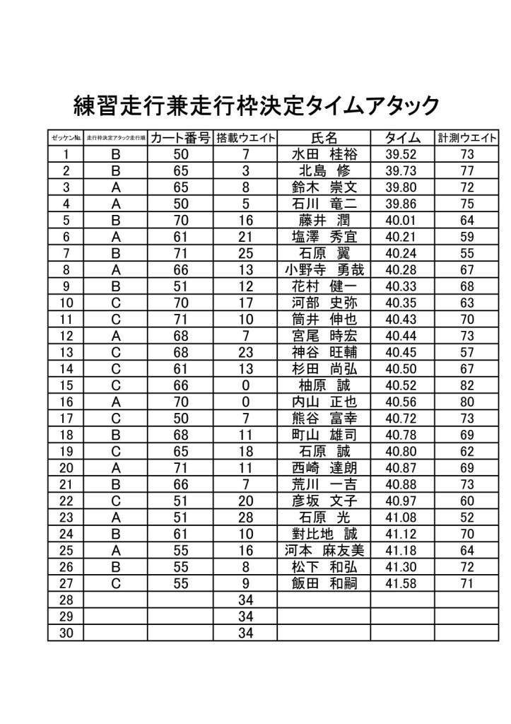20210307hwc練習兼走行枠決定アタックリザルト