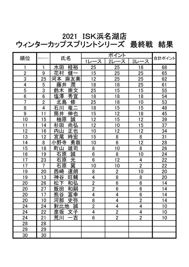 20210307hwc最終戦ポイント表