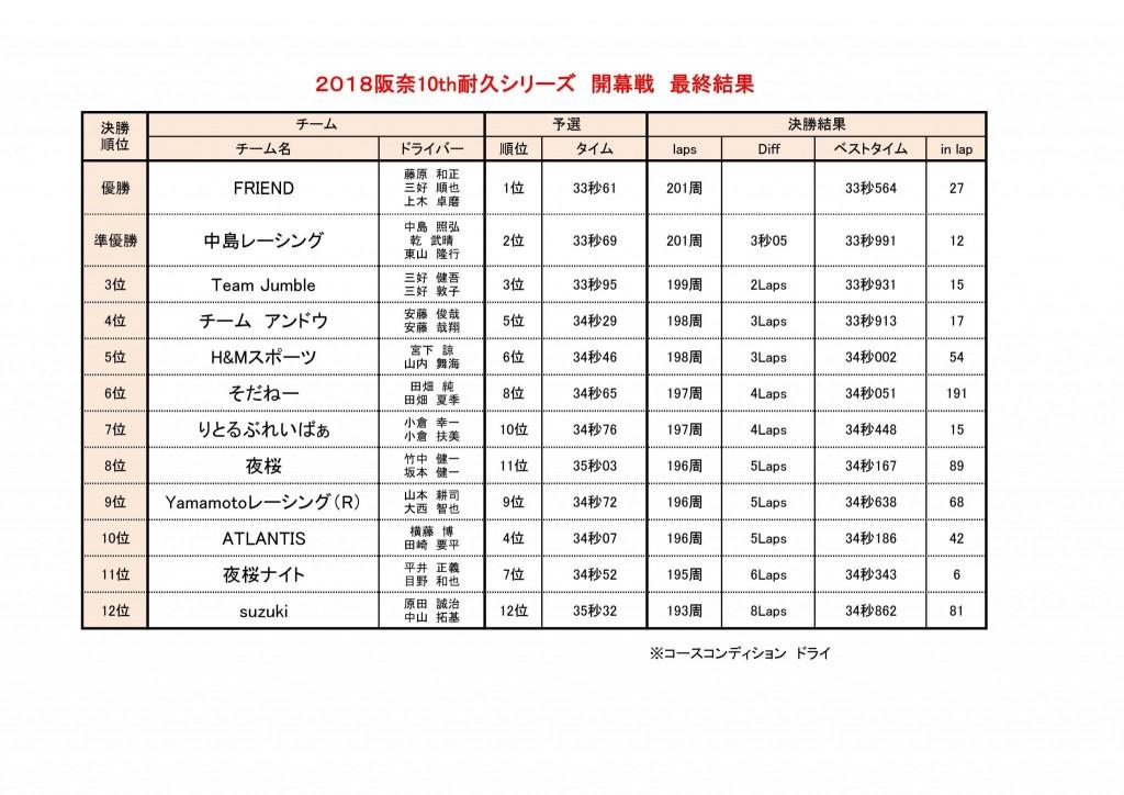 2018耐久シリーズ結果とポイントランキング