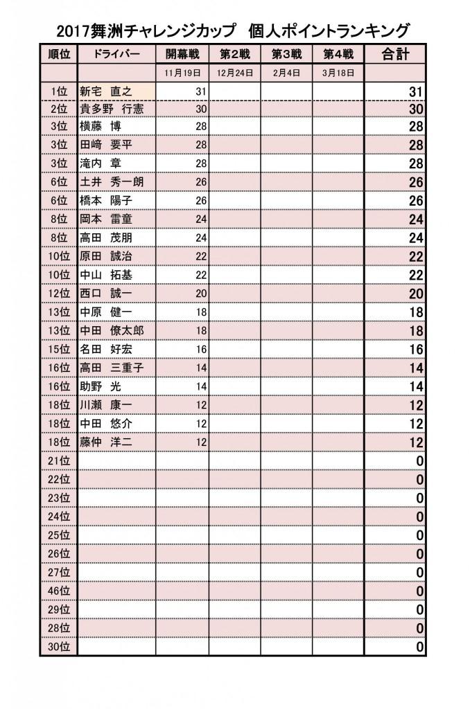 2017チャレンジカップ個人ポイント表-001