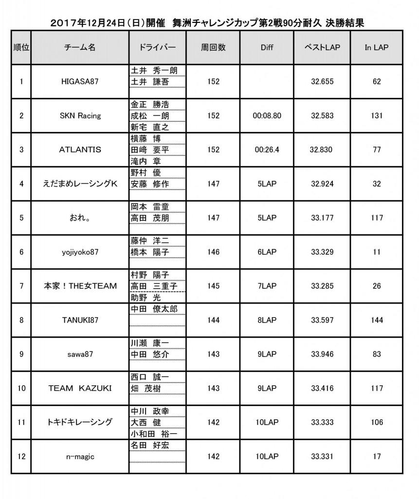 舞洲チャレンジカップ第2戦エントリーリスト決勝