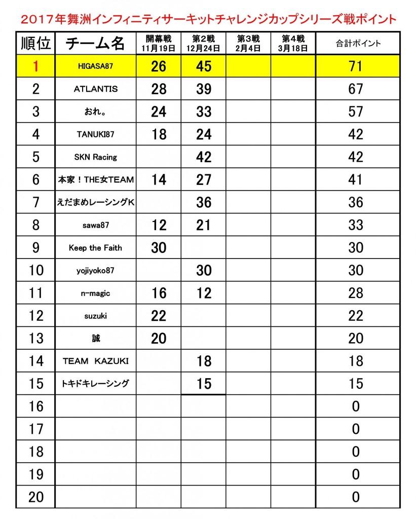 2017チャレンジカップチームポイント表