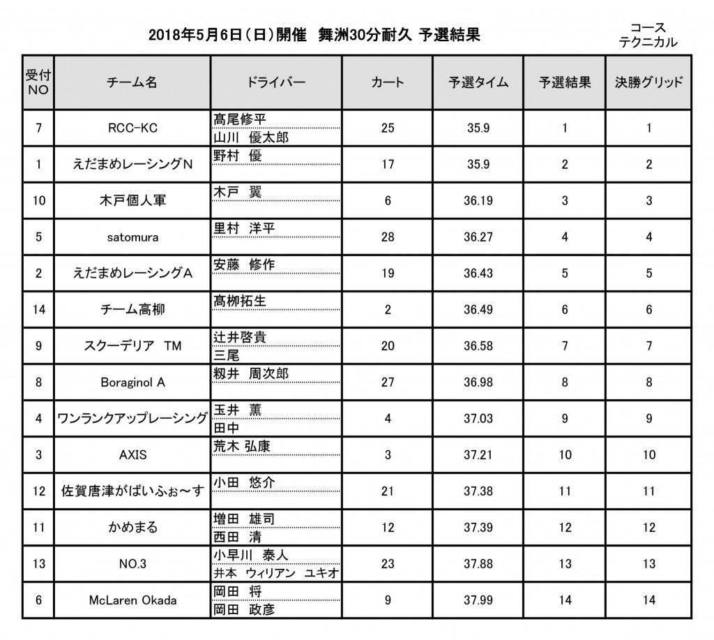 2018年5月6日(日)開催 舞洲30分耐久レース資料