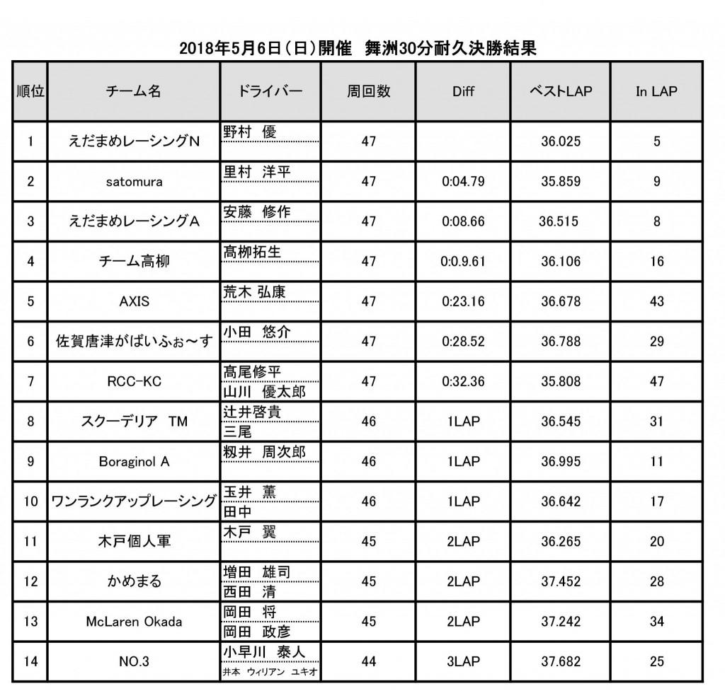 2018年5月6日(日)開催 舞洲30分耐久レース決勝結果