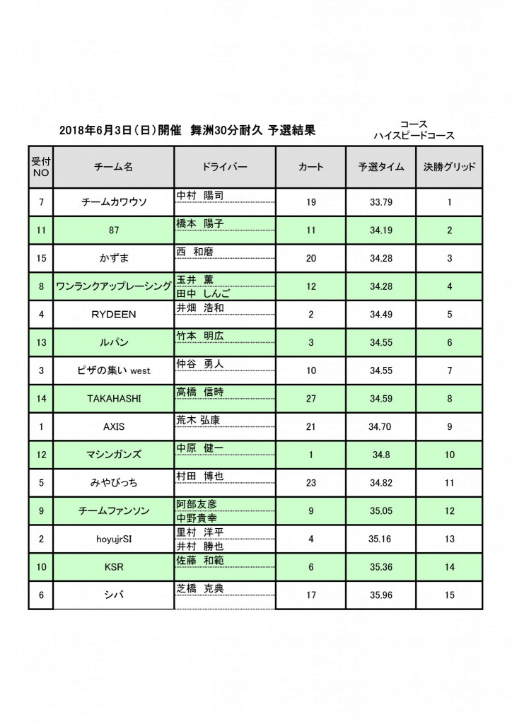 2018年6月3日(日)開催 舞洲30分耐久レース予選