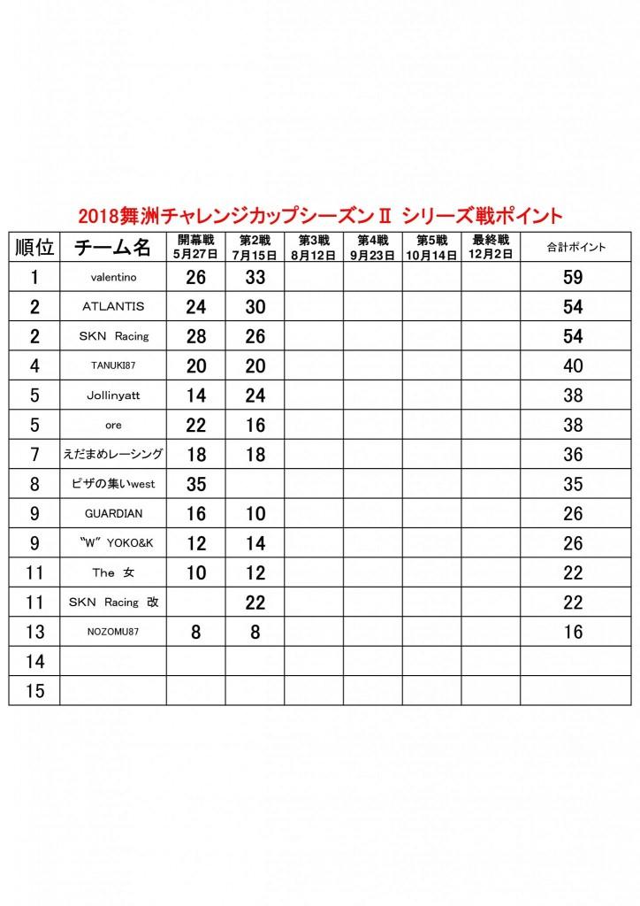2018舞洲チャレンジカップシーズンⅡ ポイント表チーム