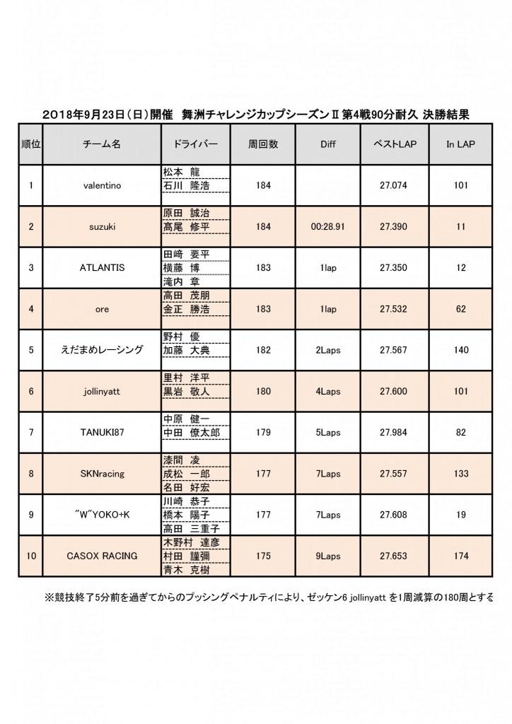 舞洲チャレンジカップシーズンⅡ第4戦決勝結果