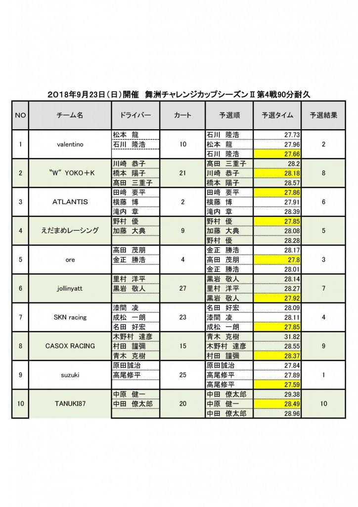 舞洲チャレンジカップシーズンⅡ第4戦予選結果