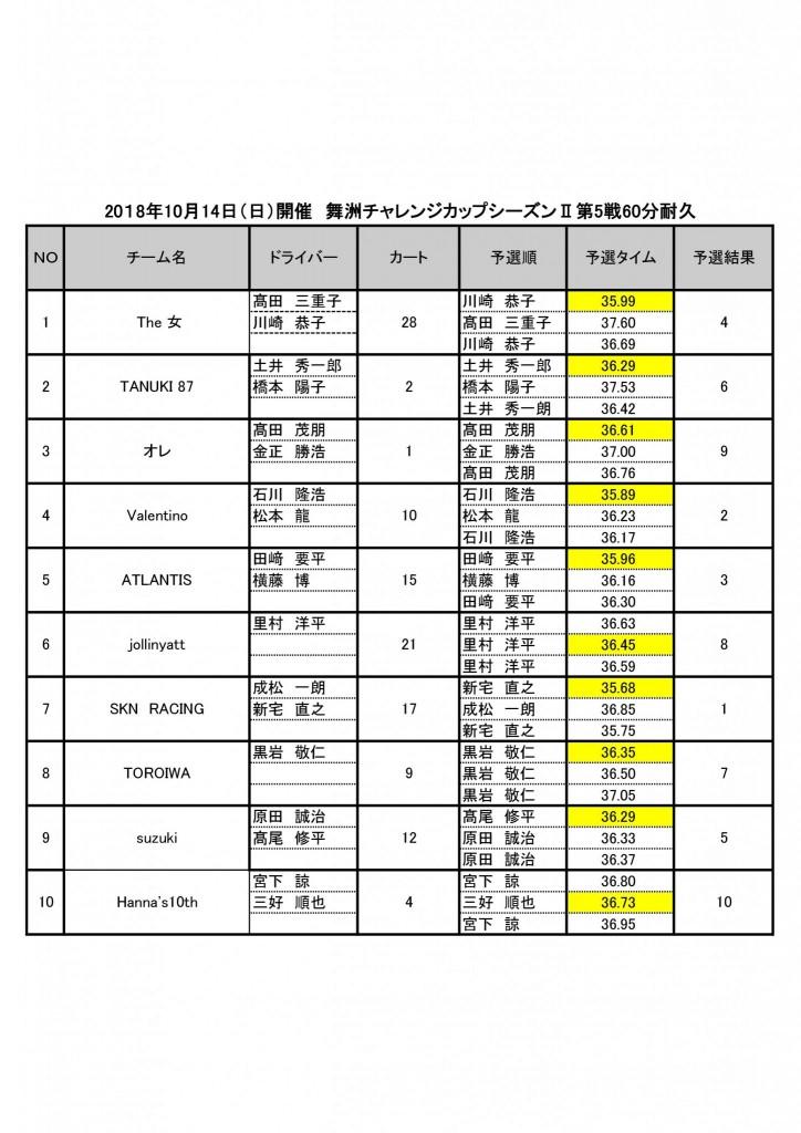 舞洲チャレンジカップシーズンⅡ第5戦予選