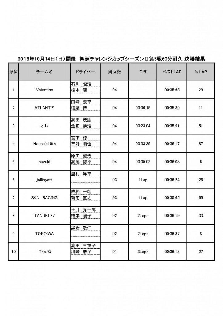 舞洲チャレンジカップシーズンⅡ第5戦決勝