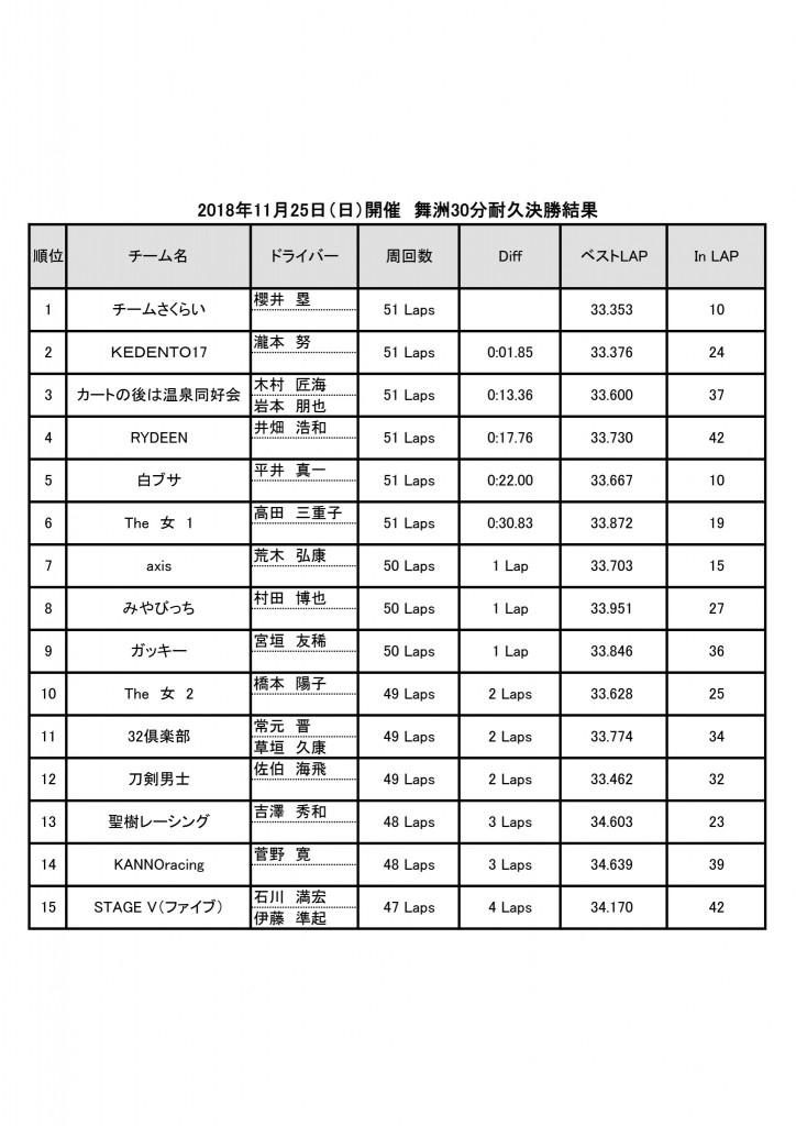 2018年11月25日(日)開催 舞洲30分耐久レース結果