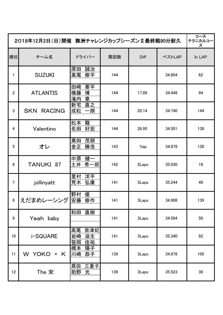 舞洲チャレンジカップシーズンⅡ最終戦結果