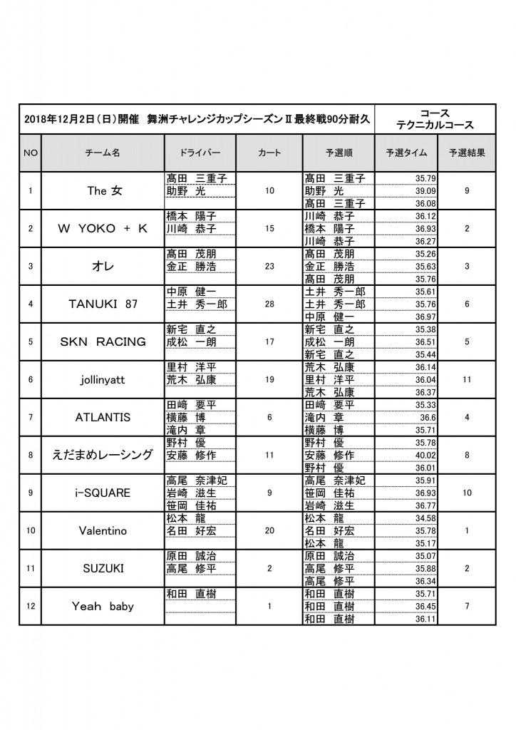 舞洲チャレンジカップシーズンⅡ最終戦予選結果