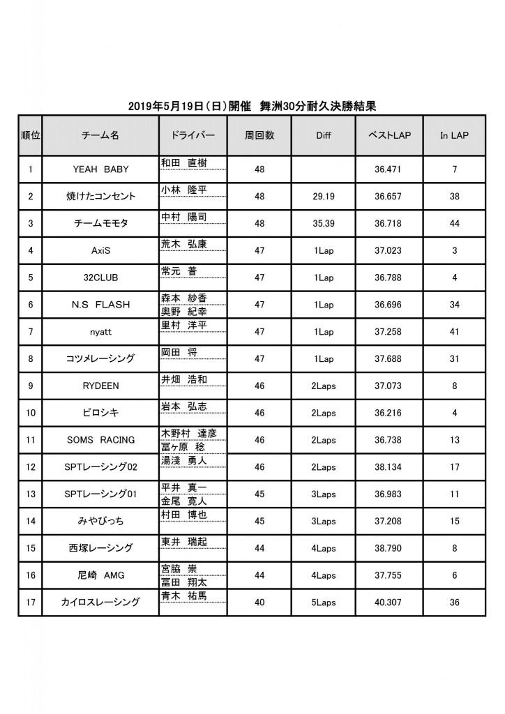 2019年5月19日(日)舞洲30分耐久レース決勝結果