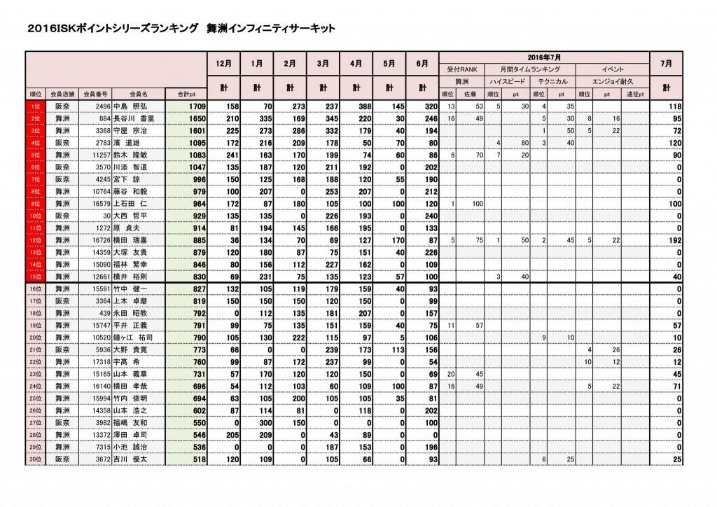 201607maishima_point_top30