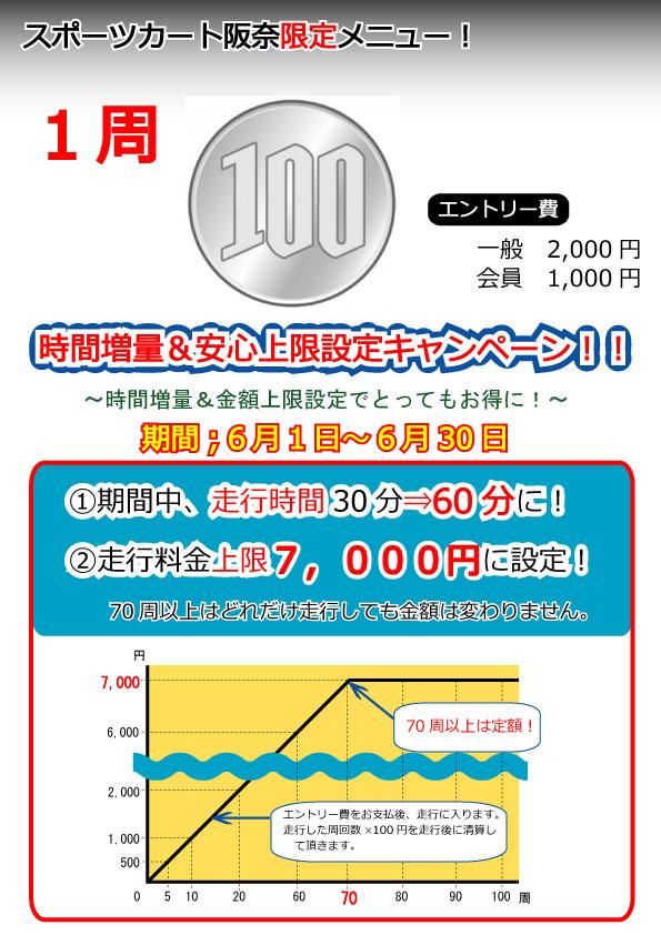 20180526阪奈1周100円キャン